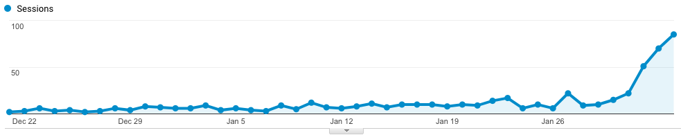 Google Analytics - Pinterest Traffic Referrals
